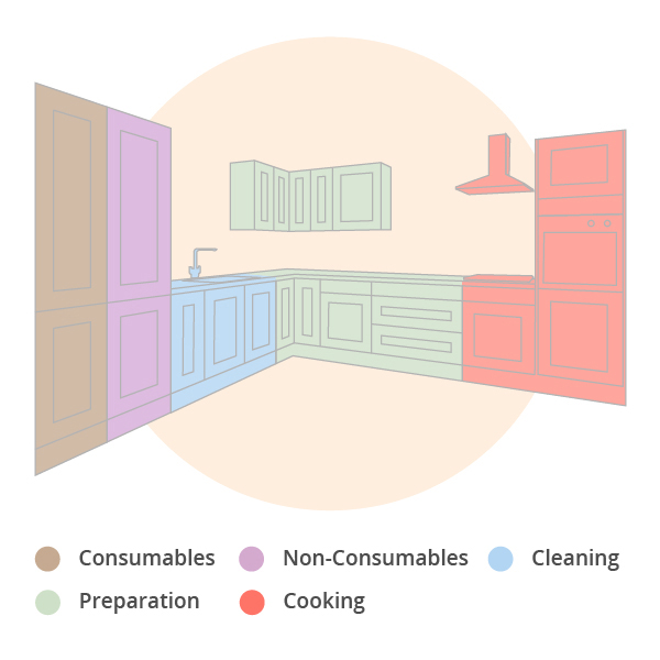 How to create kitchen zones for oak kitchens solid wood kitchen zoning is an efficient way to plan your layout in oak kitchens ccuart Image collections